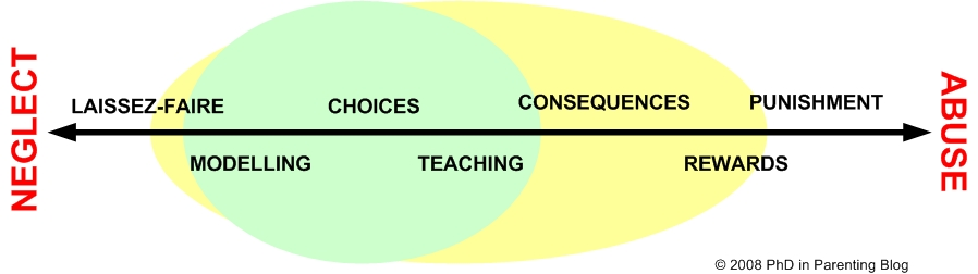 PhD in Parenting Discipline Spectrum